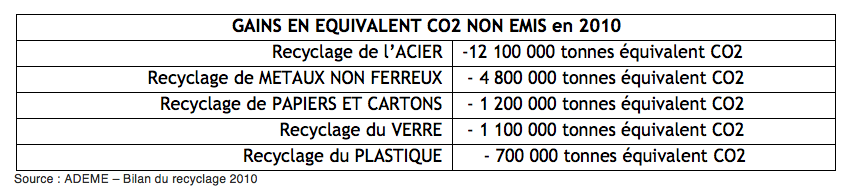tableau gains CO2 recyclage
