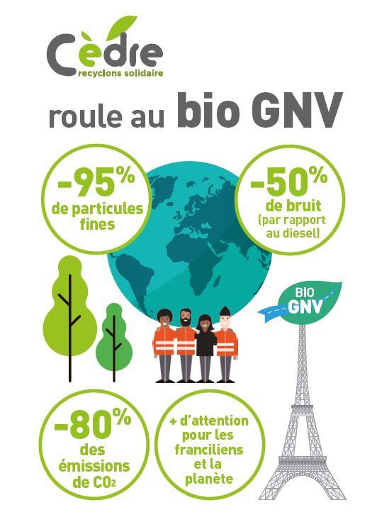 Collecte et recyclage des déchets de bureau avec une collecte en camions roulant au Bio GNV