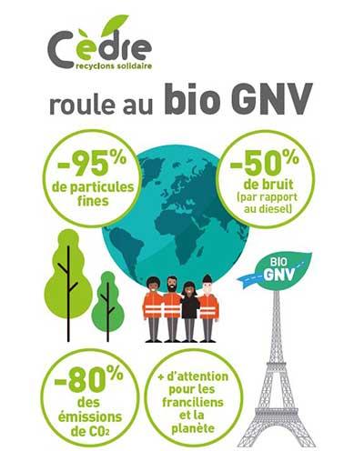 BioGNV