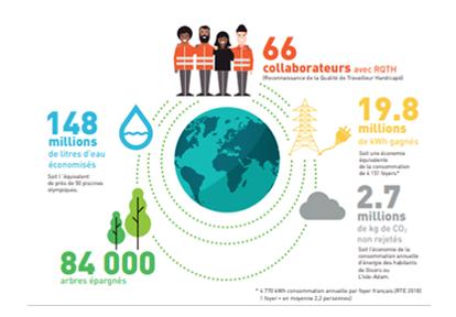 Bilan impact environnementaux recyclage déchets de bureau