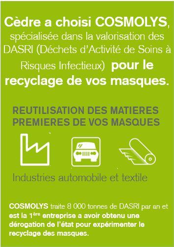 recyclage des masques